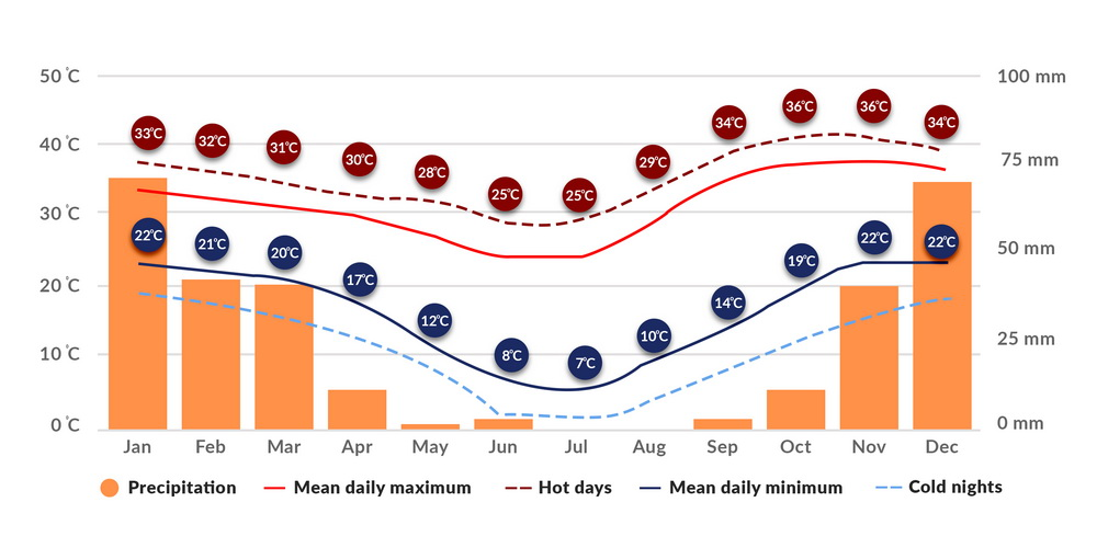 Click to view Maun weather chart