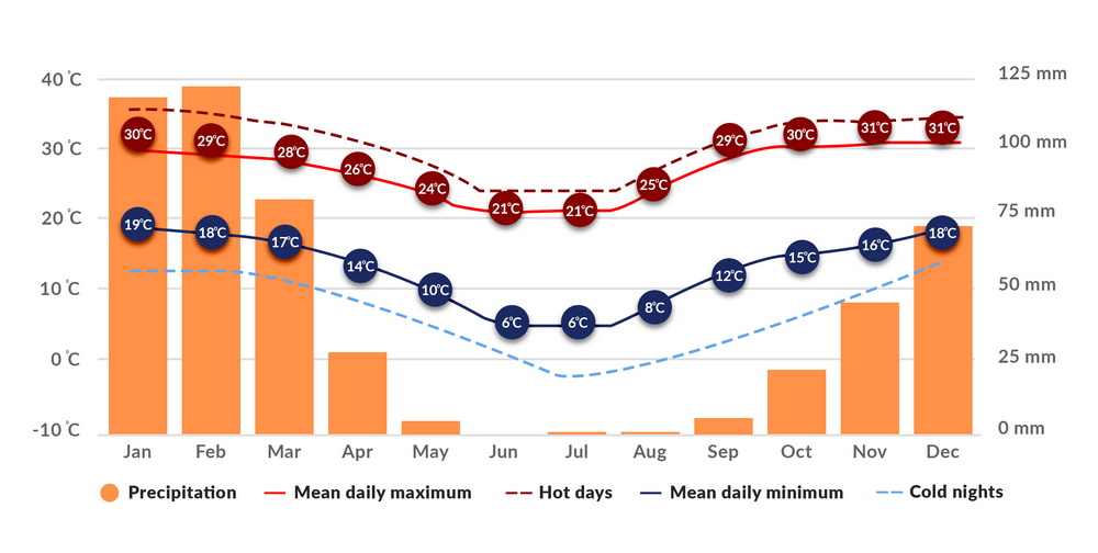 Windhoek Weather Chart